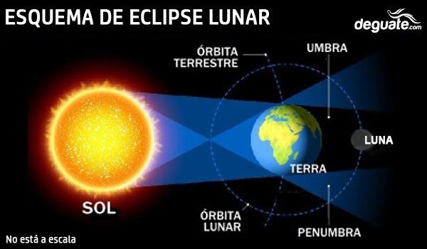 Los seis eclipses del 2020