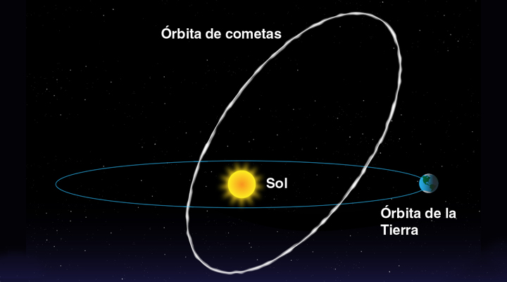 Lluvia de meteoros: Las Oriónidas